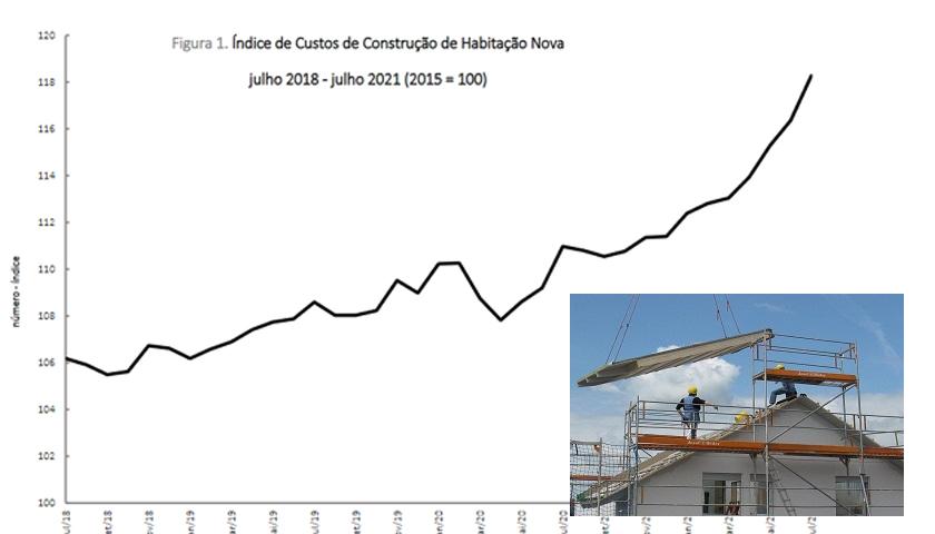 indice_custos_construcao_habitacao_nova