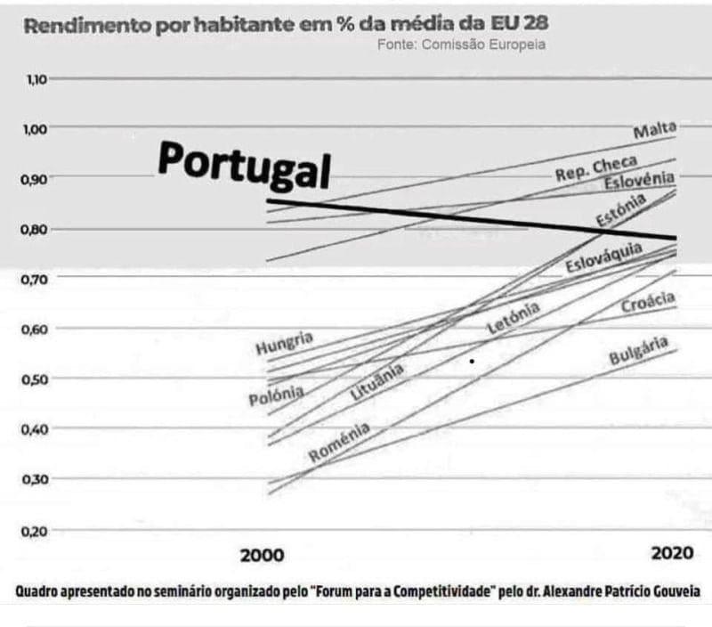 rendimento por habitante